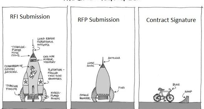 Difference between an RFI, an RFP, and an RFQ? | Nilaxsoft